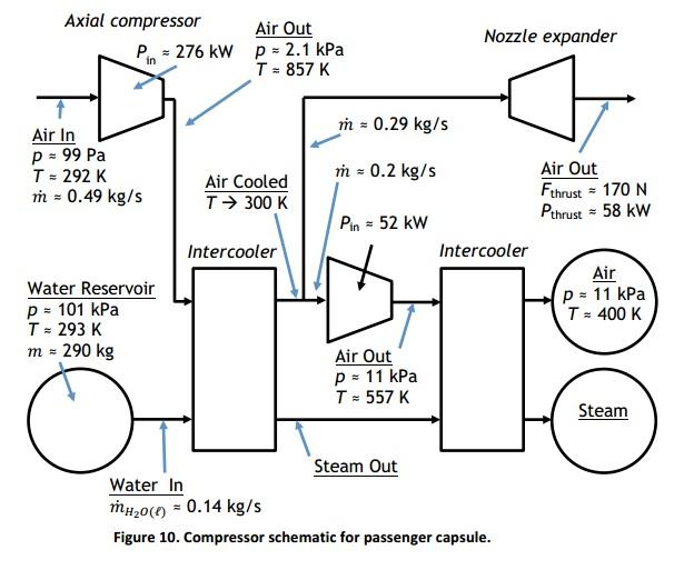 Hyperloop System Compressor Schematic